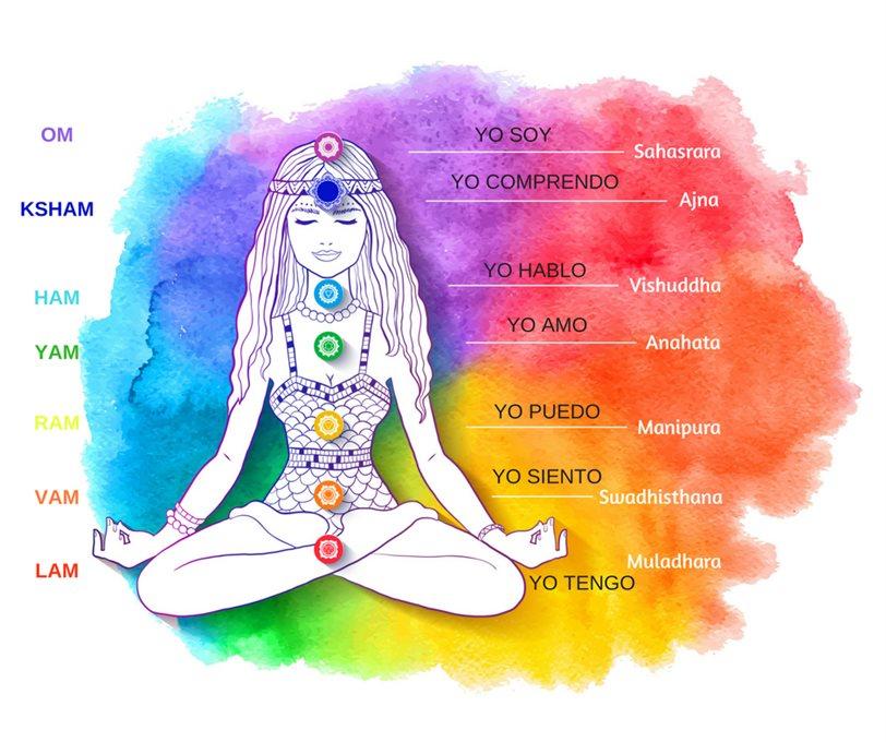 7 chakras significado
